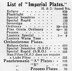 List of Imperial Plates & Speeds